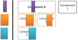 Simplification vs. Up front design