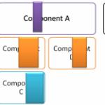 Evolving Architectures – Part VI – Simplification