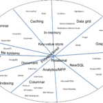 The NoSQL landscape in diagrams