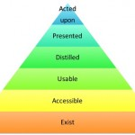 Data's hierarchy of needs